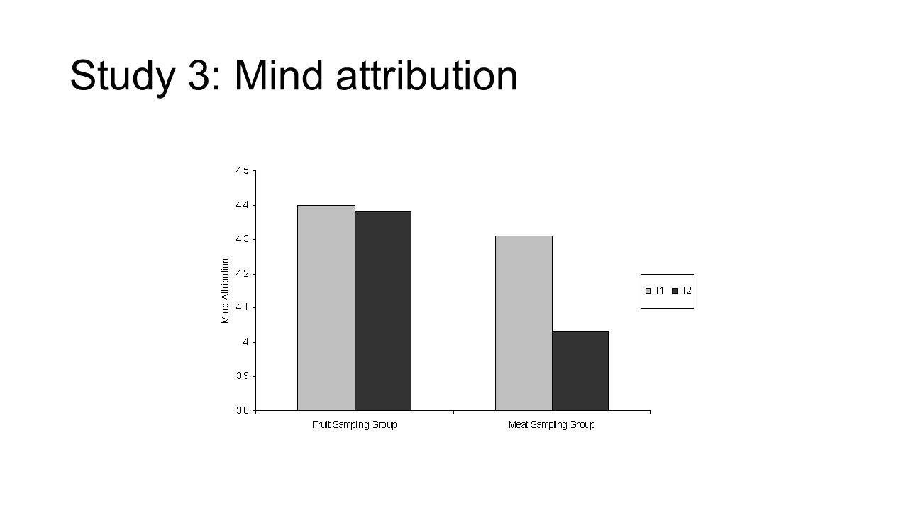 Study 3: Mind attribution