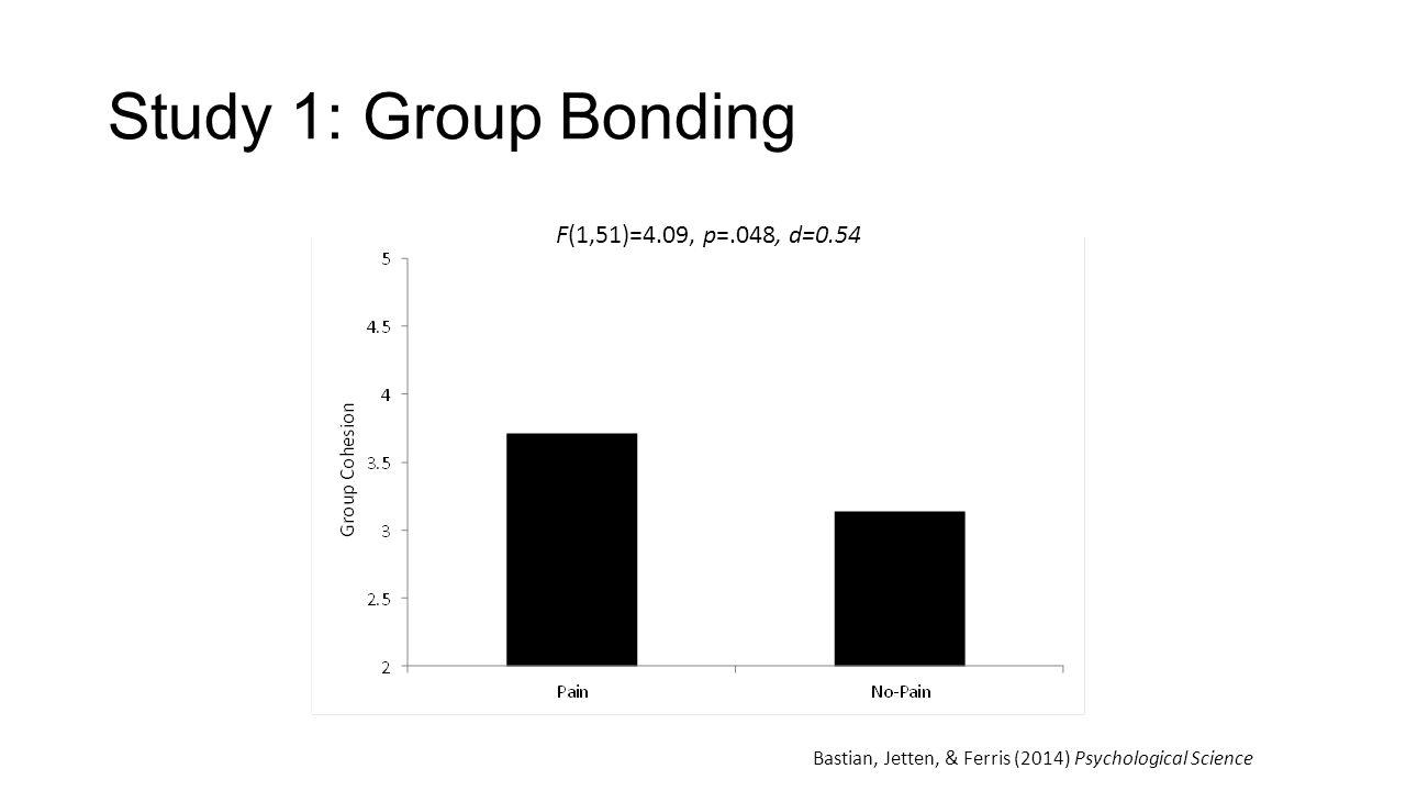 Study 1: Group Bonding F(1,51)=4.09, p=.048, d=0.54