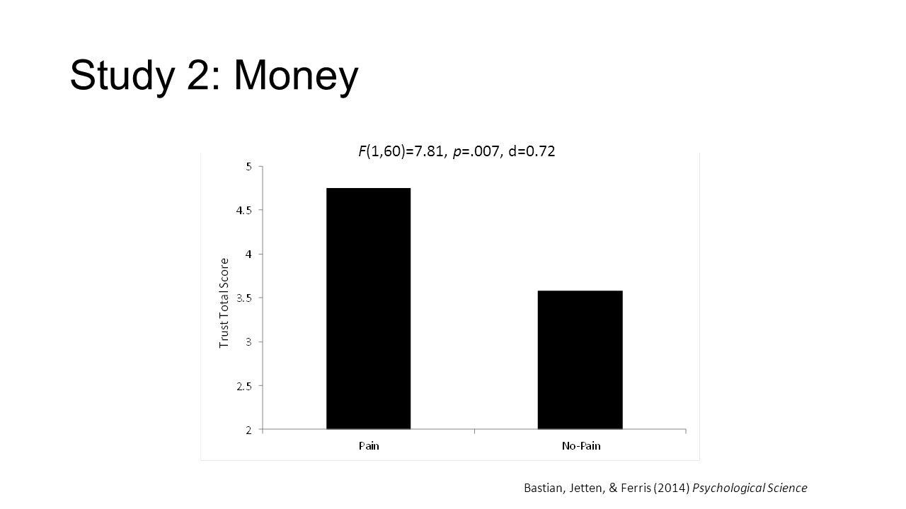 Study 2: Money F(1,60)=7.81, p=.007, d=0.72 Bastian, Jetten, & Ferris (2014) Psychological Science