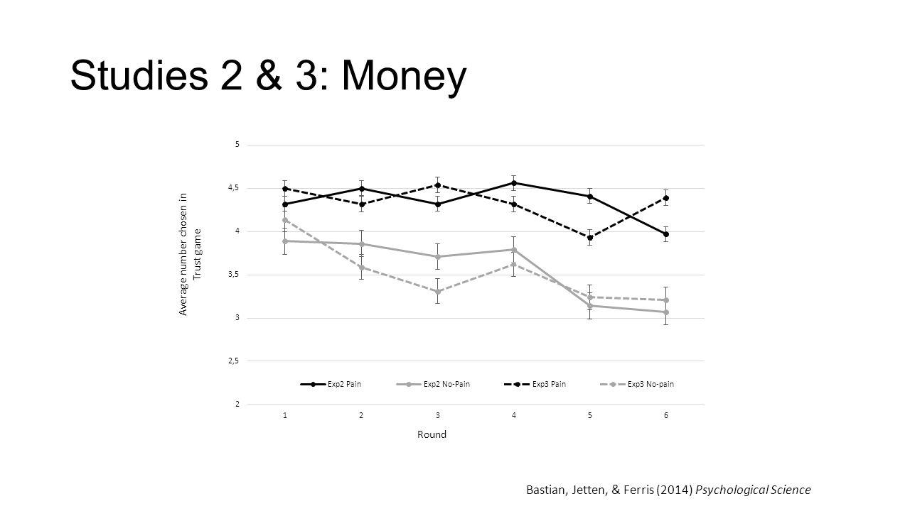 Studies 2 & 3: Money Bastian, Jetten, & Ferris (2014) Psychological Science