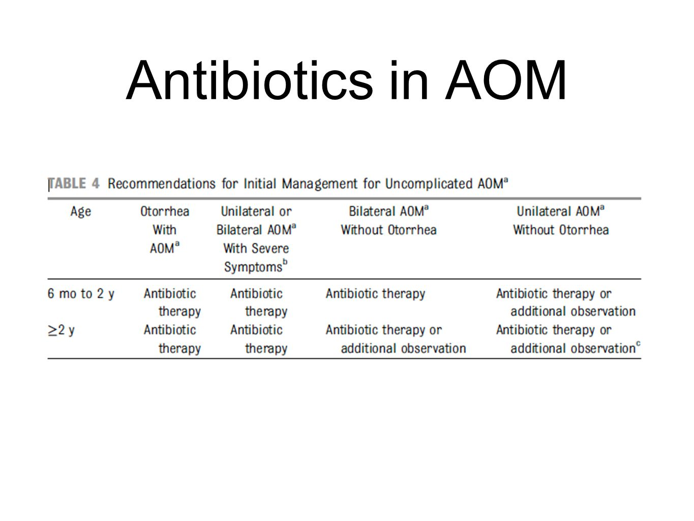 Antibiotics in AOM