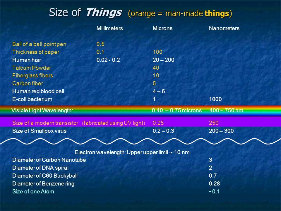 Size of Things (orange = man-made things)