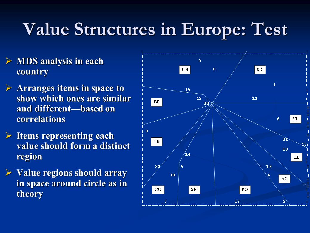 Value Structures in Europe: Test