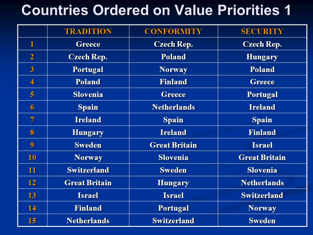 Countries Ordered on Value Priorities 1