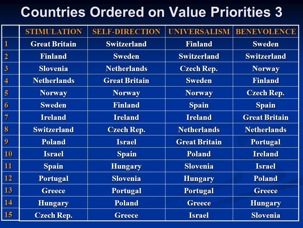 Countries Ordered on Value Priorities 3