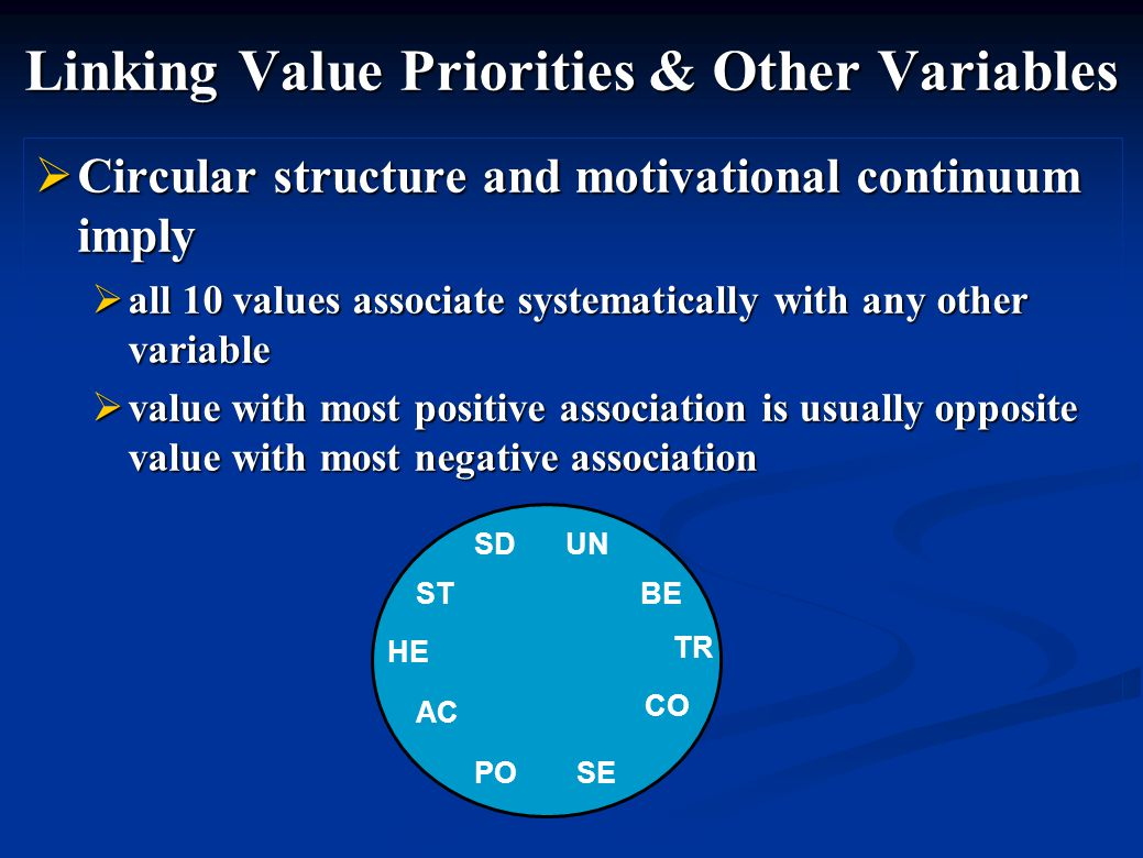 Linking Value Priorities & Other Variables