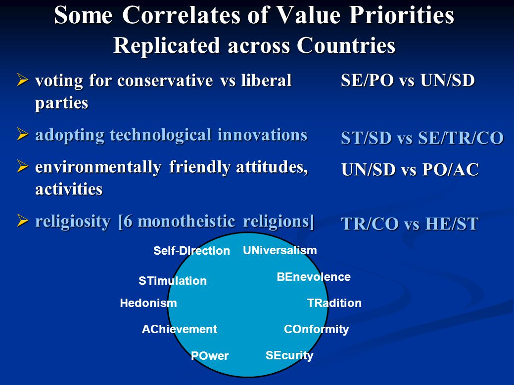 Some Correlates of Value Priorities Replicated across Countries