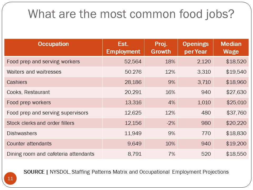What are the most common food jobs