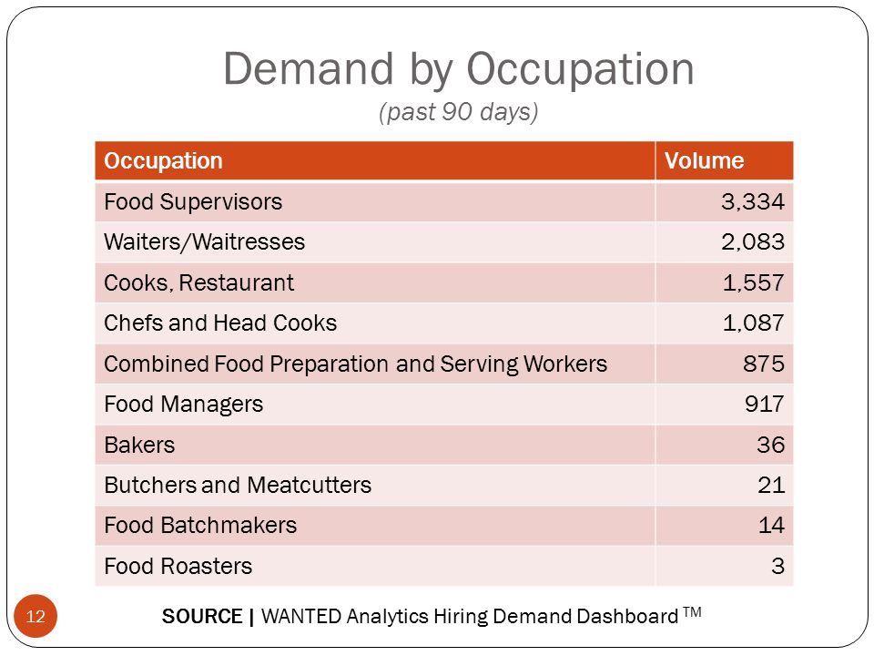 Demand by Occupation (past 90 days)