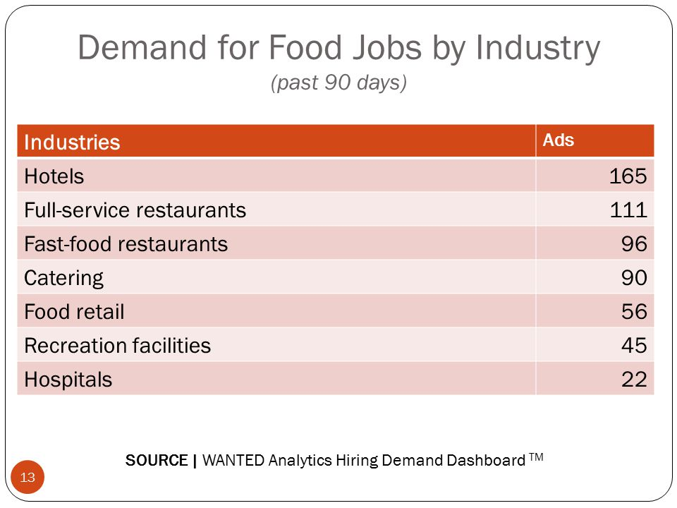 Demand for Food Jobs by Industry