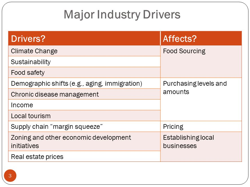 Major Industry Drivers
