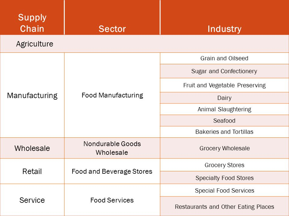 Supply Chain Sector Industry