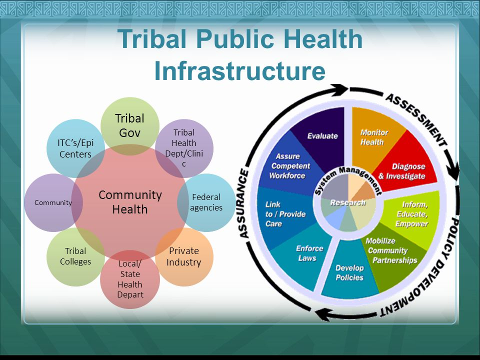 Tribal Public Health Infrastructure