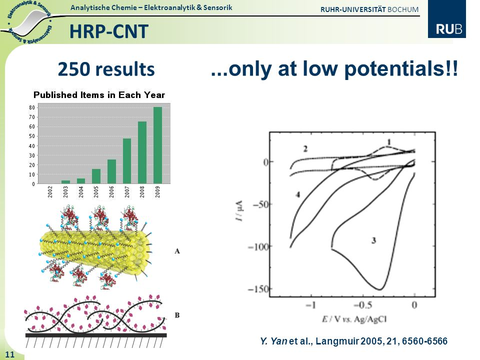 HRP-CNT 250 results ...only at low potentials!!
