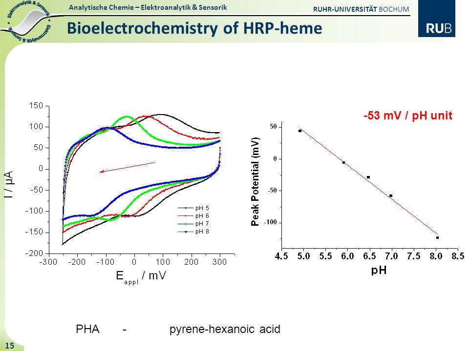 Bioelectrochemistry of HRP-heme