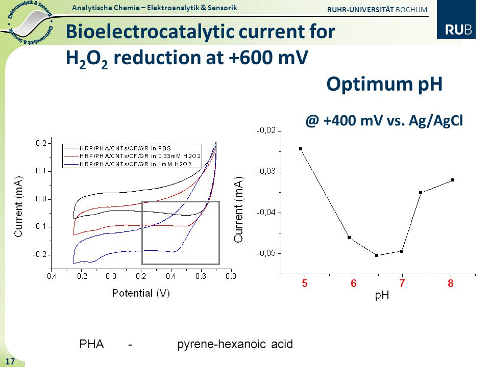 Bioelectrocatalytic current for H2O2 reduction at +600 mV