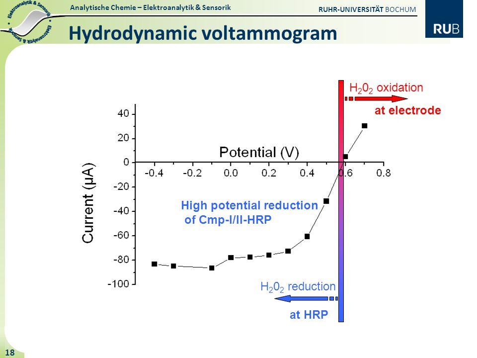 Hydrodynamic voltammogram