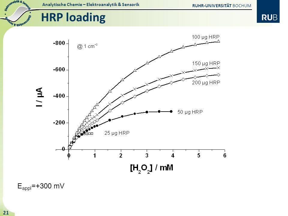 HRP loading Eappl=+300 mV