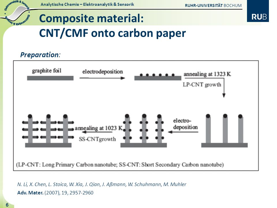 Composite material: CNT/CMF onto carbon paper