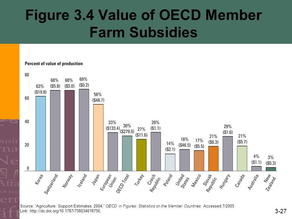 Figure 3.4 Value of OECD Member Farm Subsidies