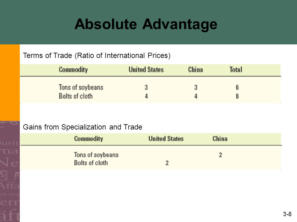 Absolute Advantage Terms of Trade (Ratio of International Prices)