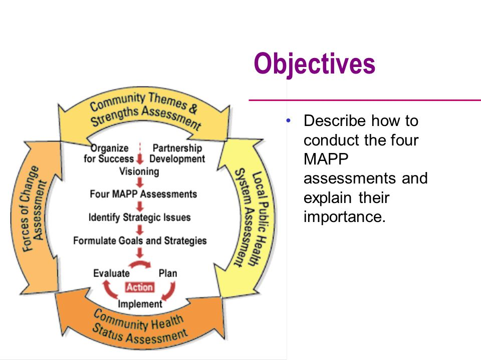 Objectives Describe how to conduct the four MAPP assessments and explain their importance.