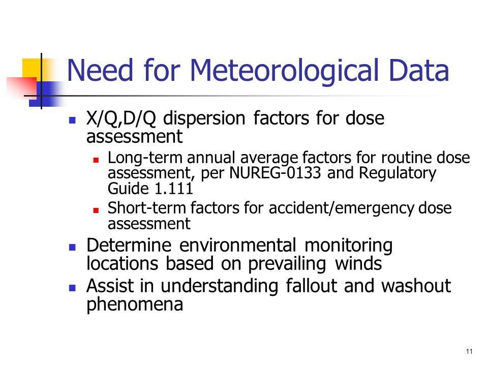Need for Meteorological Data