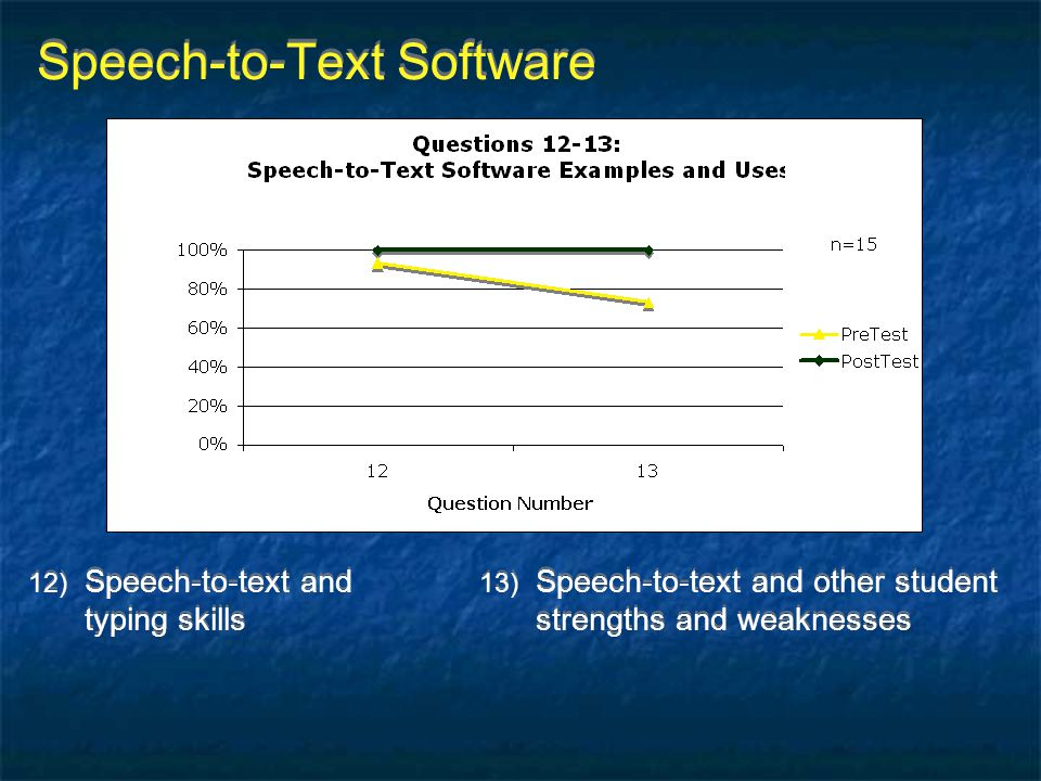 Speech-to-Text Software