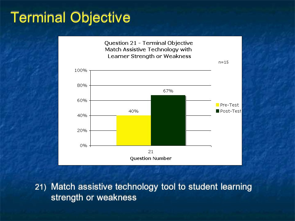 Terminal Objective Match assistive technology tool to student learning strength or weakness
