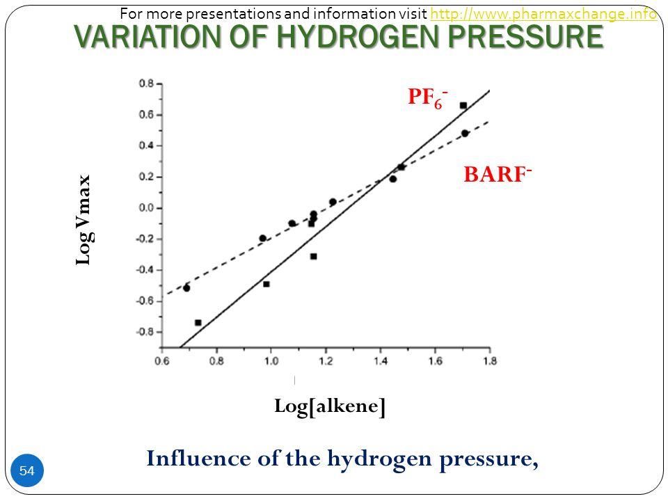 VARIATION OF HYDROGEN PRESSURE