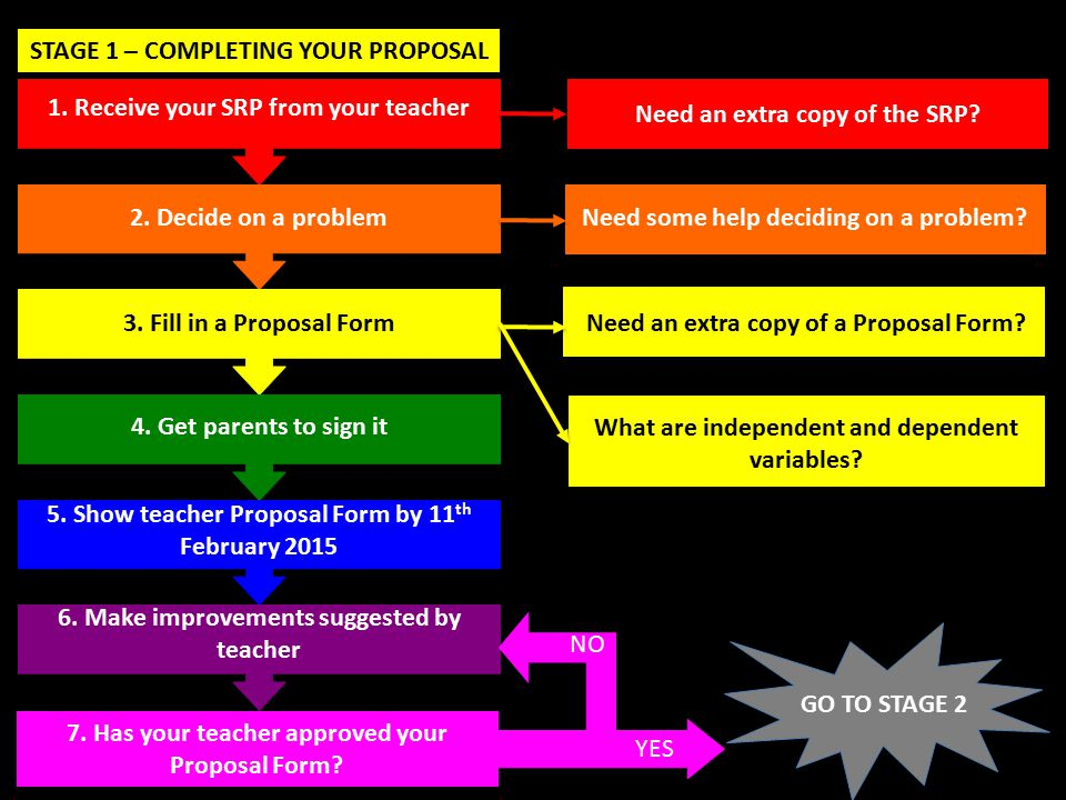 STAGE 1 – COMPLETING YOUR PROPOSAL