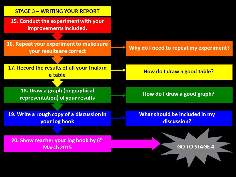 STAGE 3 – WRITING YOUR REPORT