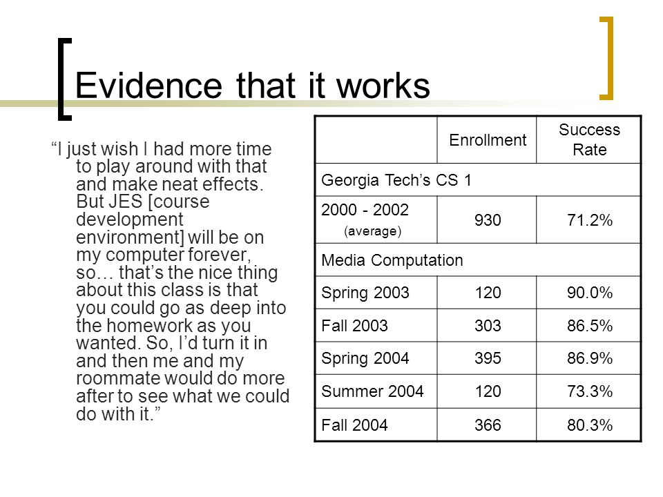 Evidence that it works Enrollment. Success Rate. Georgia Tech's CS 1. 2000 - 2002. (average) 930.