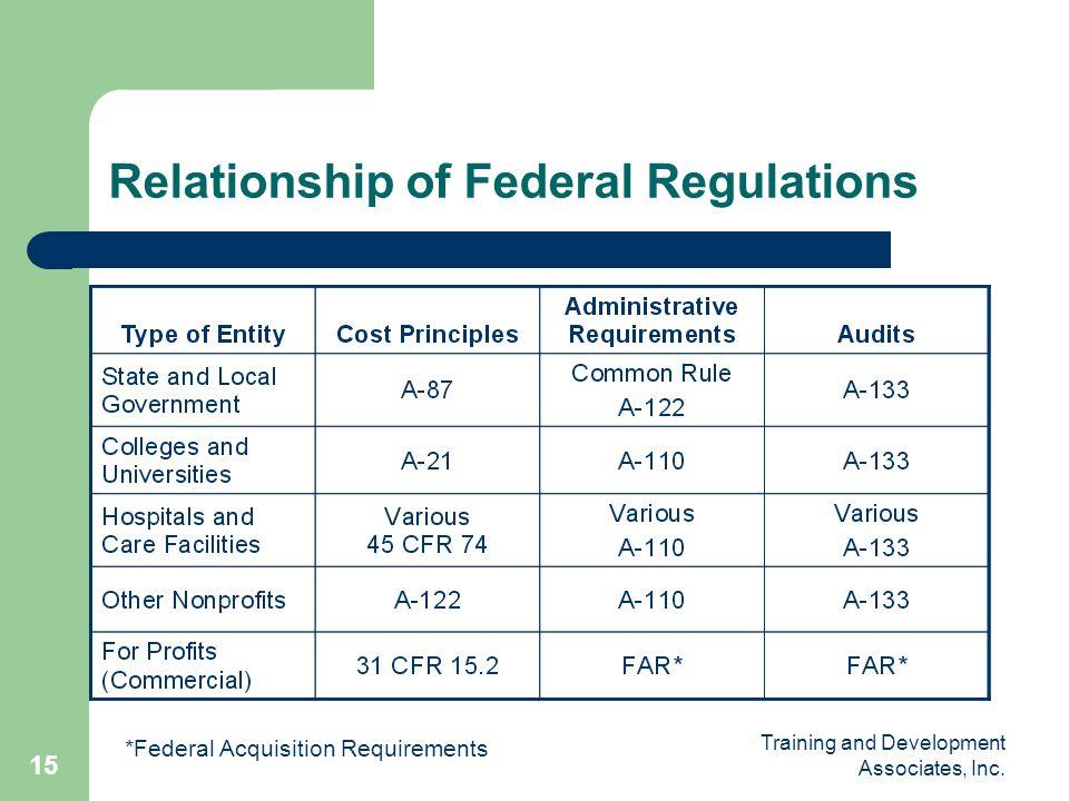 Relationship of Federal Regulations