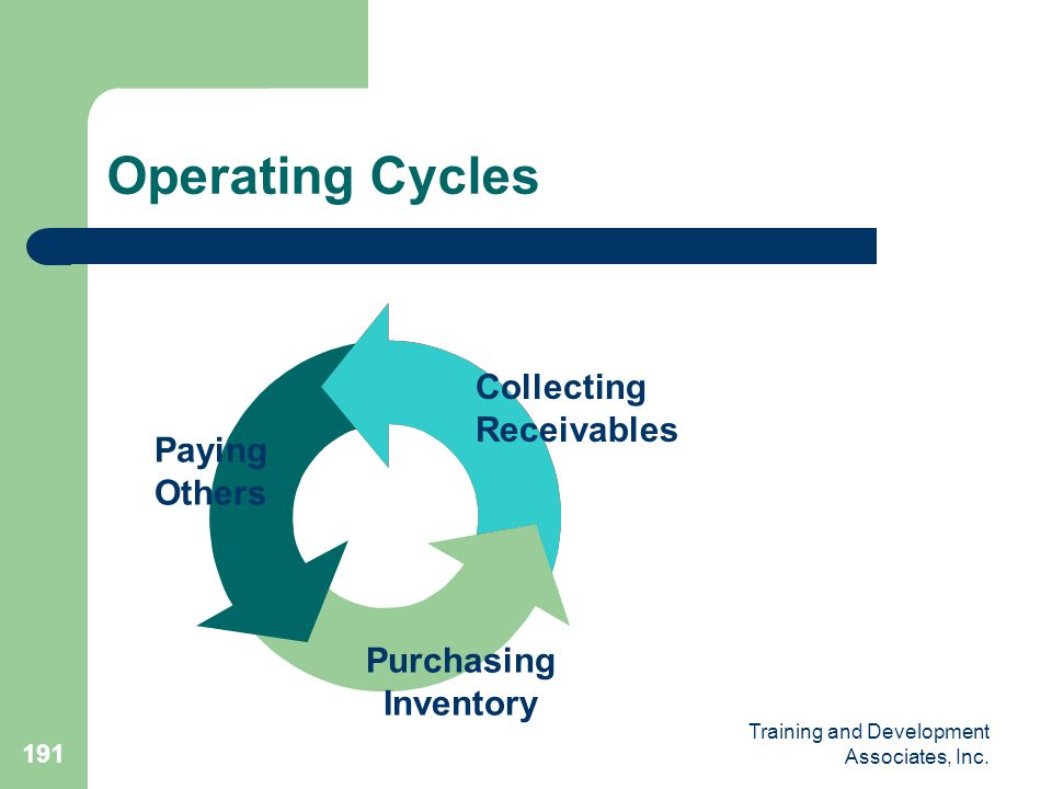 Operating Cycles Collecting Receivables Paying Others