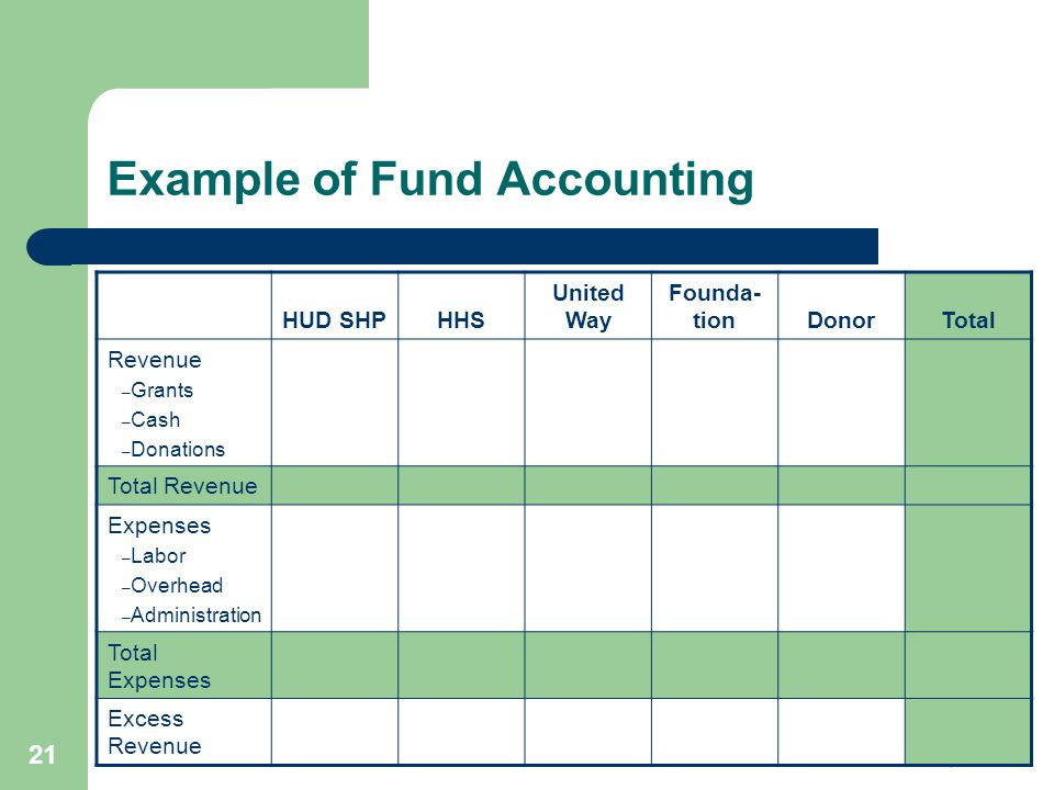 Example of Fund Accounting