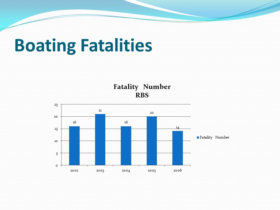 Boating Fatalities