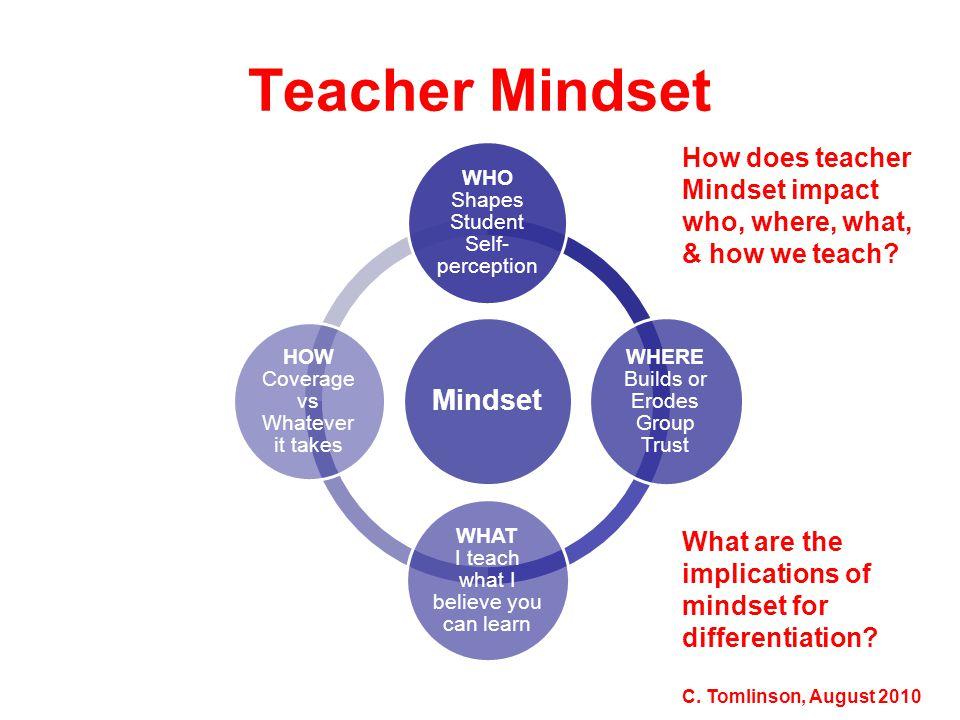 Teacher Mindset How does teacher Mindset impact who, where, what, & how we teach What are the implications of mindset for differentiation
