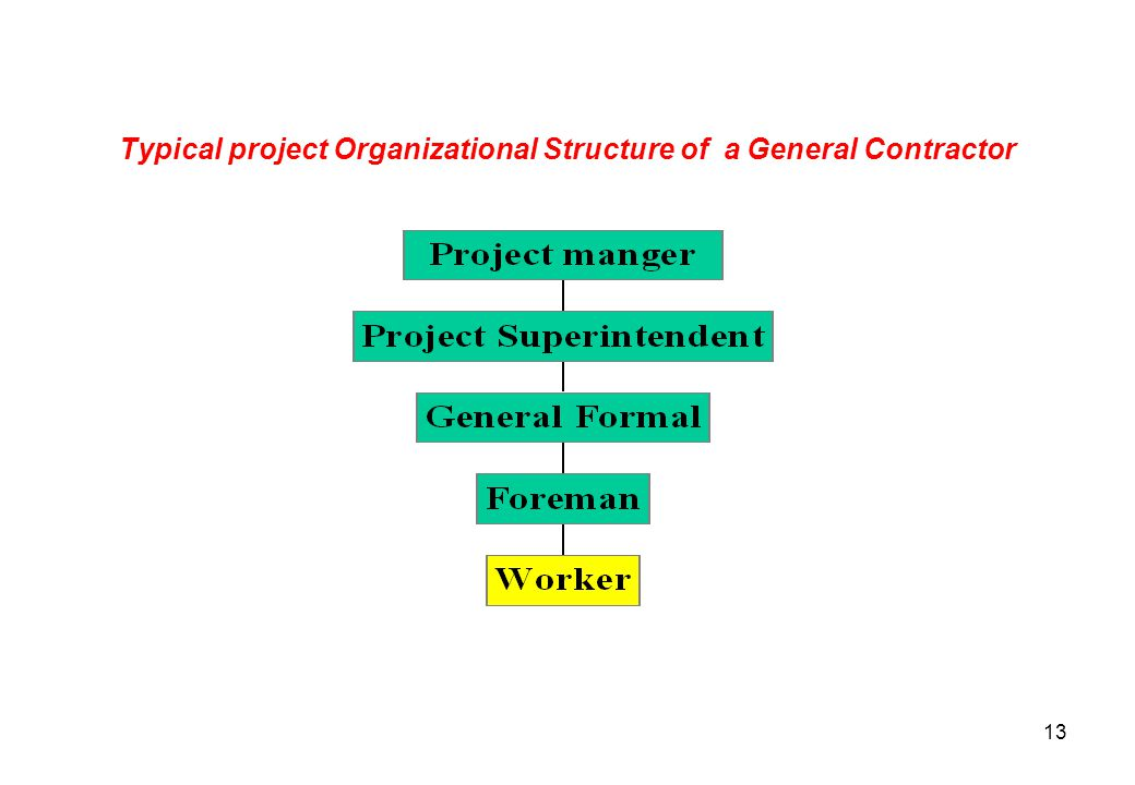 Typical project Organizational Structure of a General Contractor
