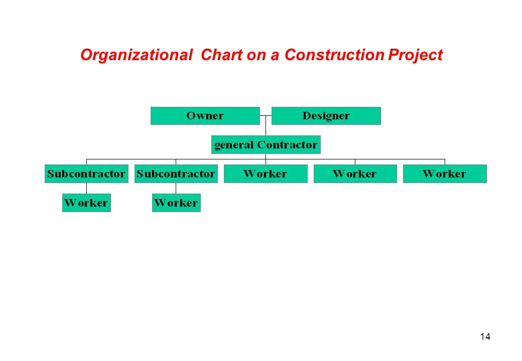 Organizational Chart on a Construction Project
