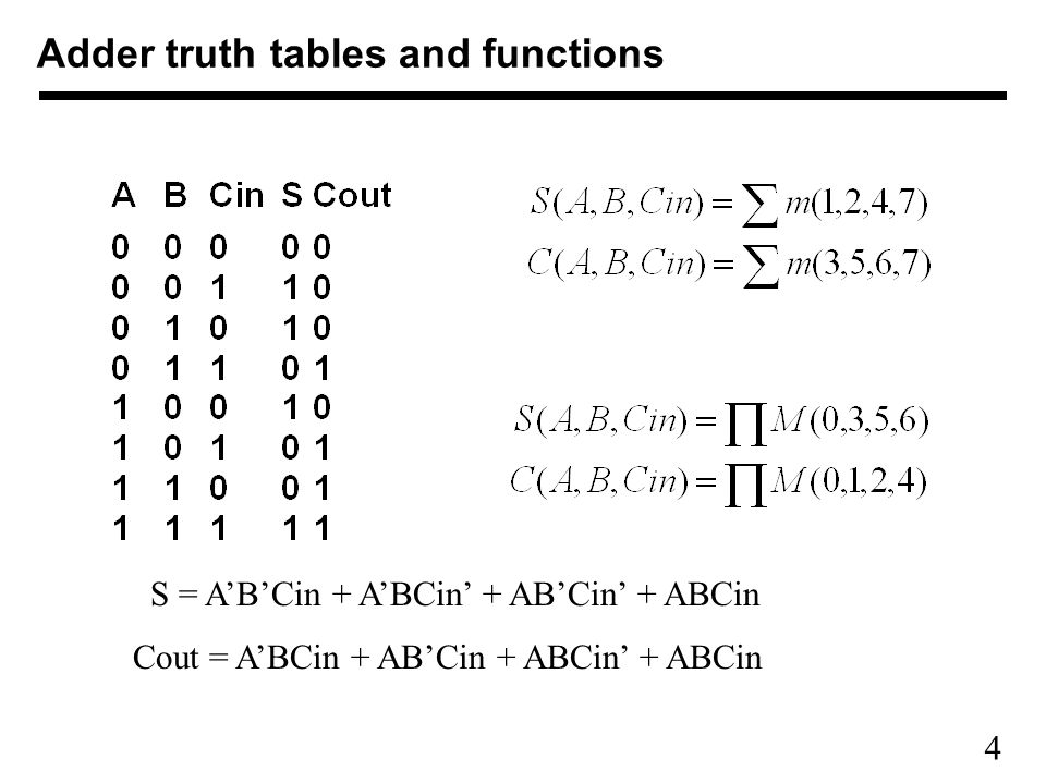 Adder truth tables and functions