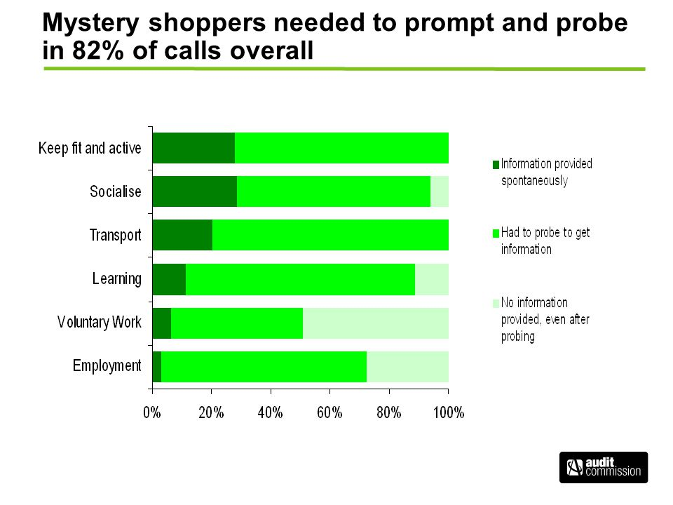 Mystery shoppers needed to prompt and probe in 82% of calls overall