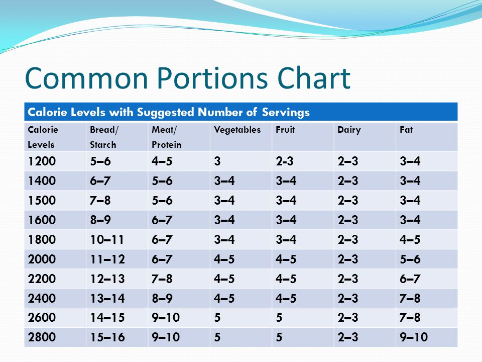 Common Portions Chart Calorie Levels with Suggested Number of Servings