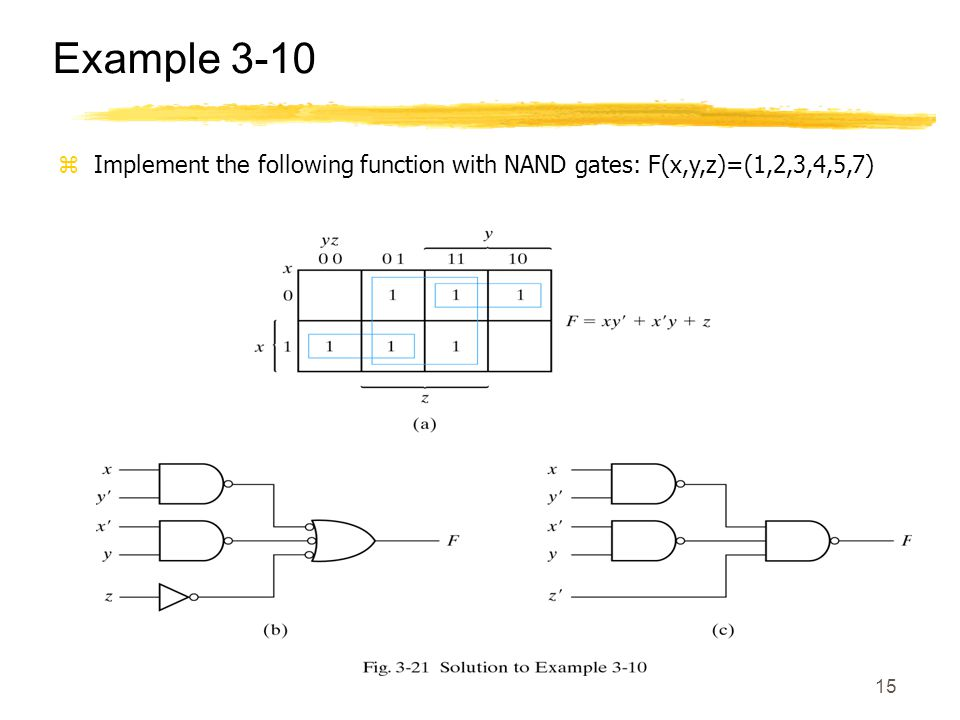 Example 3-10 Implement the following function with NAND gates: F(x,y,z)=(1,2,3,4,5,7)