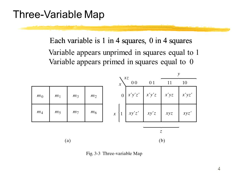 Three-Variable Map Each variable is 1 in 4 squares, 0 in 4 squares