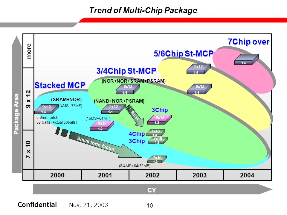 Trend of Multi-Chip Package