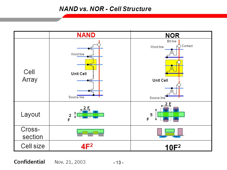 4F2 10F2 NAND vs. NOR - Cell Structure NAND NOR Cell Array Layout
