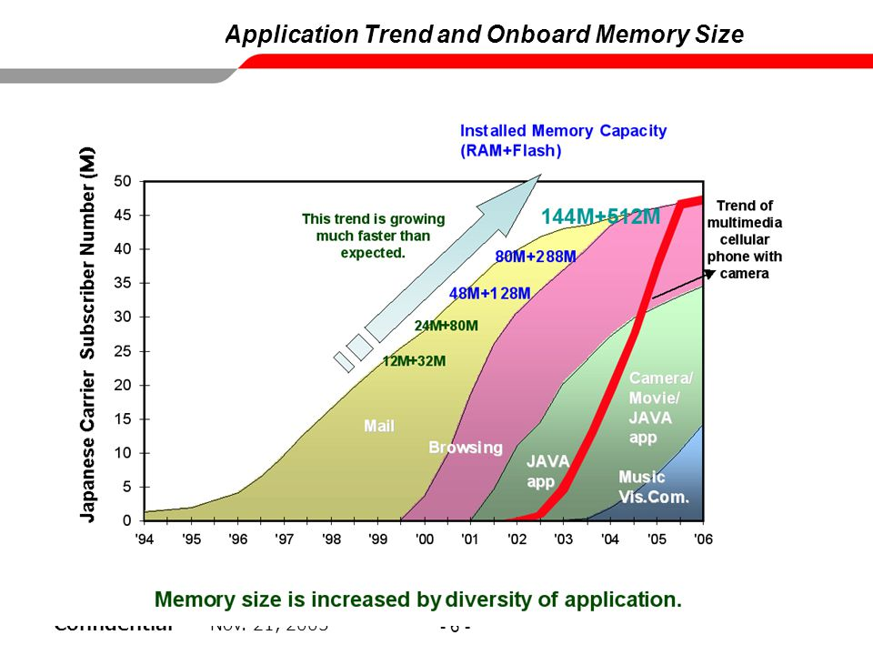 Application Trend and Onboard Memory Size