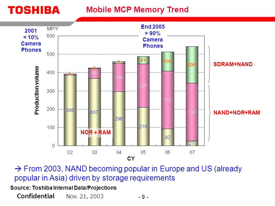Mobile MCP Memory Trend