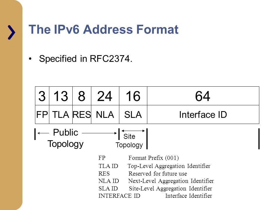 3 13 8 24 16 64 The IPv6 Address Format Specified in RFC2374. FP TLA